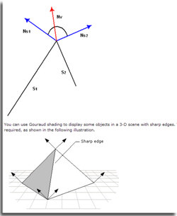 Vertices explained on the MSDN website